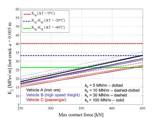 1. ábra: Síntalprepedések normál vágány esetében - alacsony hőmérsékletek (40 C fokkal a feszültségmentes érték alatt) és 350 kN ütőterhelés esetén akkor a törés 5 mm-es síntalprepedéseknél, ha a töréssel szembeni ellenállás 40 MPa/v