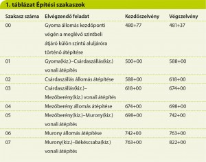 InnoRail 25o táblázat