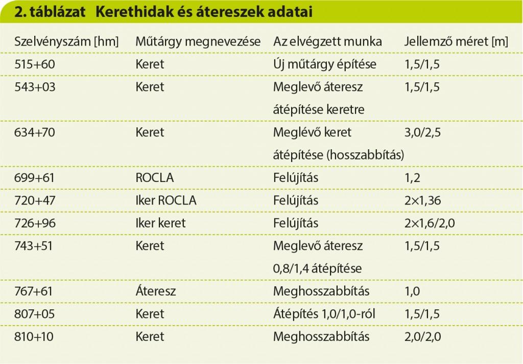 InnoRail 27o táblázat