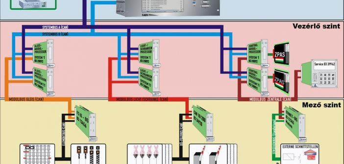 A Scheidt & Bachmann GmbH SSB 200L LED alkalmazása Magyarországon